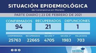 Situación y casos de Coronavirus al 23 de febrero en Morneo