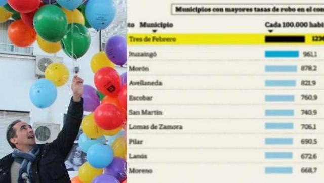 En el 2016, Morón se subió al podio de los municipios con más robos