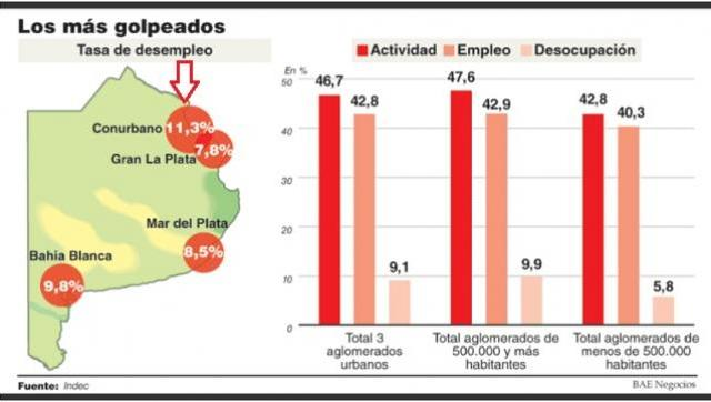 Alarma entre empresarios por el derrumbe del empleo en el Conurbano bonaerense