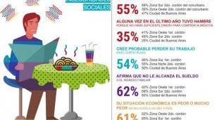 """Hambre en el Conurbano: Más de la mitad de los bonaerenses redujo la porción de sus comidas """"por razones económicas"""""""