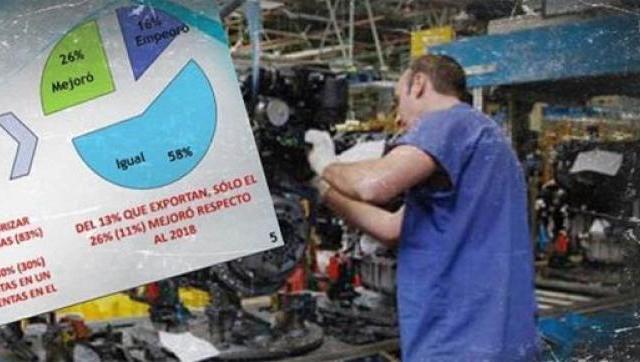 La producción industrial cayó el 61% entre el tercer trimestre de 2019 y el de 2018