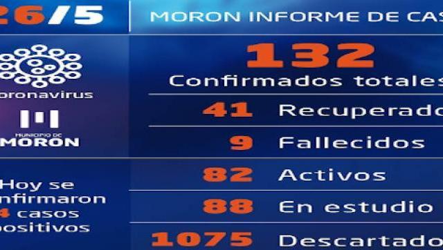 Casos de coronavirus al 26 de mayo en Morón