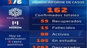 Casos de coronavirus al lunes 1 de junio en Morón