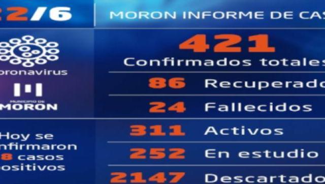 Casos de Covid-19 al 22 de junio en Morón