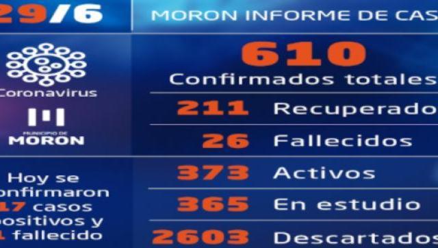 Casos de Covid-19 al 29 de junio en Morón