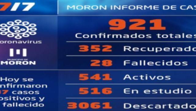 Casos de Coronavirus al 7 de julio en Morón