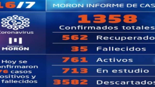 Situación y casos de coronavirus al 16 de julio en Morón