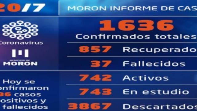 Casos de Coronavirus de coronavirus al 20 de julio en Morón