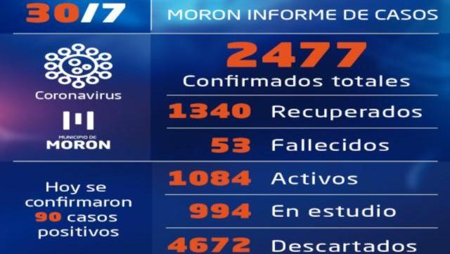 Casos y situación del coronavirus al 30 de julio en Morón