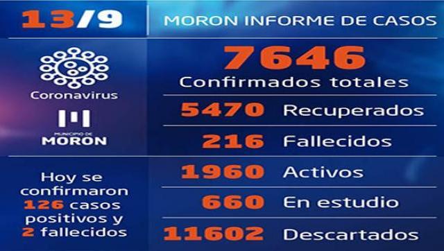 Situación y casos de Covid-19 al 13 de setiembre en Morón
