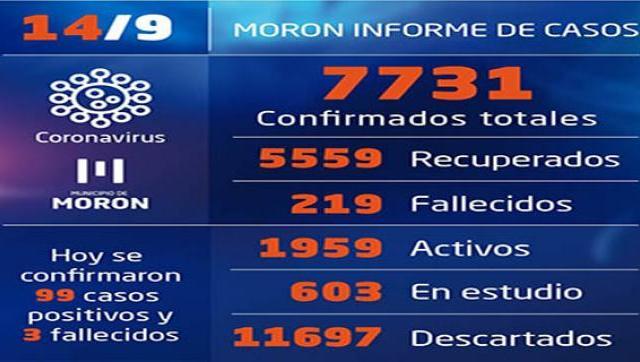 Casos de coronavirus al 14 de setiembre en Morón