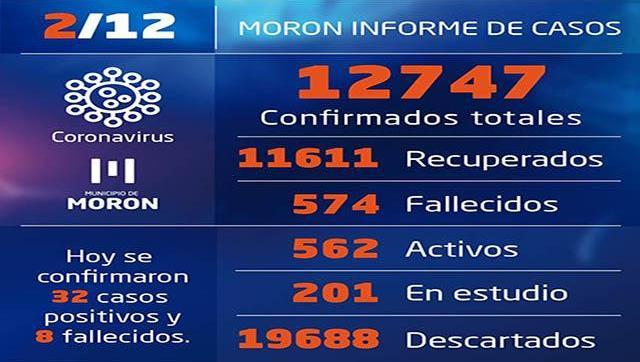Casos de Covid-19 al 2 de diciembre en Morón