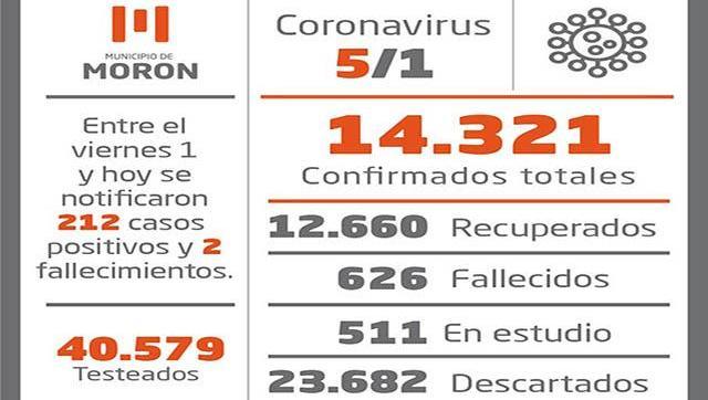Situación y casos de Coronavirus al 5 de enero en Morón