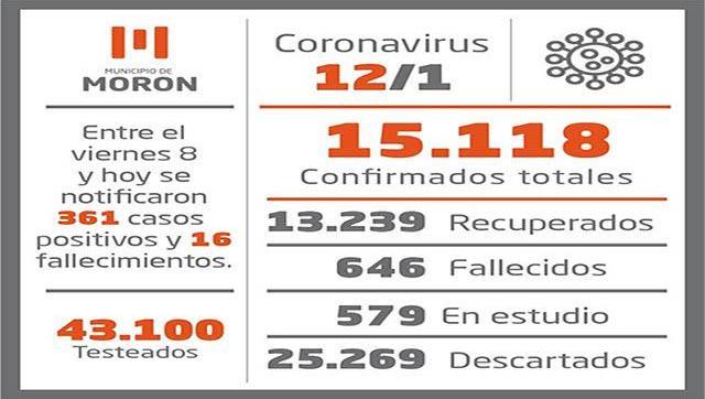 Casos y situación del Coronavirus al 12 de enero en Morón