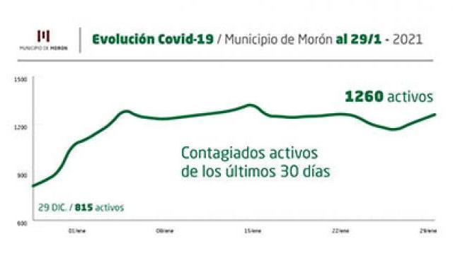 Situación del Covid-19 al 29 de enero en Morón
