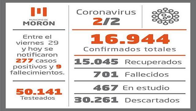 Casos y situación del Coronavirus al 2 de febrero en Morón