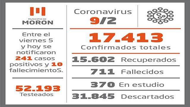 Situación y casos de Coronavirus al 9 de febrero en Morón