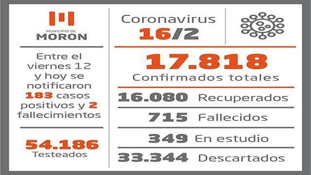 Casos de Covid-19 al 16 de febrero en Morón