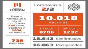 Situación y casos de Covid-19 al 2 de marzo en Morón