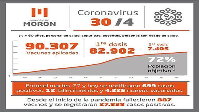 Situación y casos de Covid-19 al 30 de abril en Morón