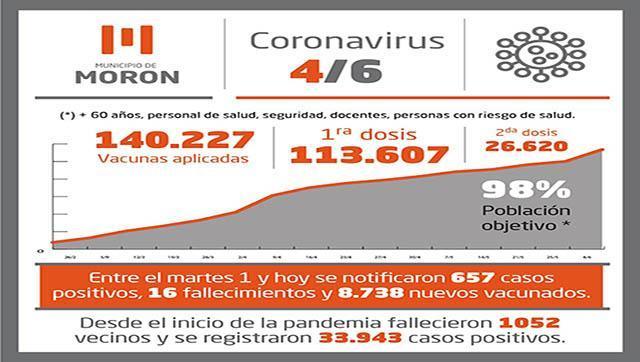Situación  y casos de Covid-19 al viernes 4 de junio