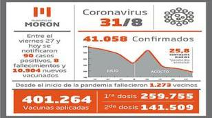 Situación y casos de Covid-19 al 31 de agosto en Morón