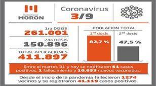 Situación y casos de Covid-19 al 3 de setiembre en Morón
