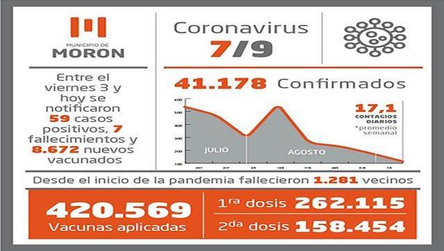 Situación y vacunación contra el Covid-19 al 7 de setiembre en Morón