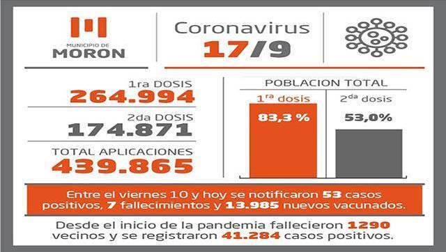 Casos y vacunación contra el Covid-19 al 17 de setiembre en Morón