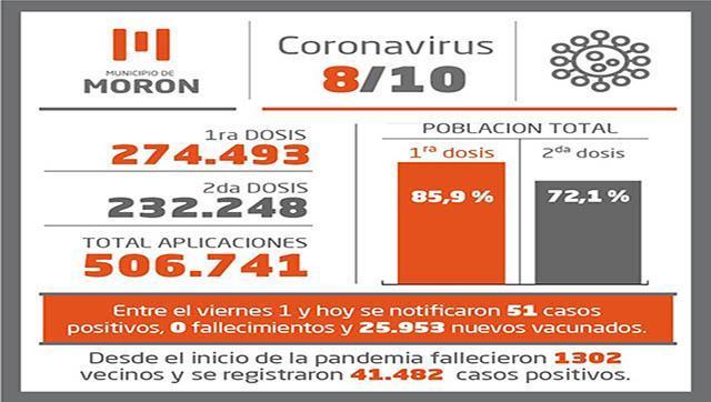 Situación y vacunación contra el Covid -19 al 8 de octubre en Morón
